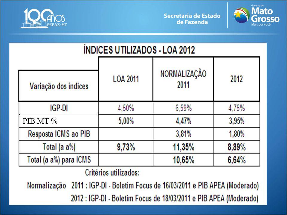 PIB MT %