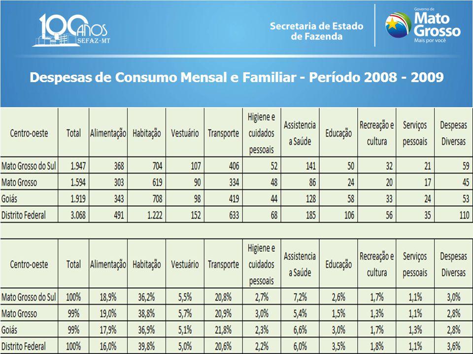Despesas de Consumo Mensal e Familiar - Período 2008 - 2009
