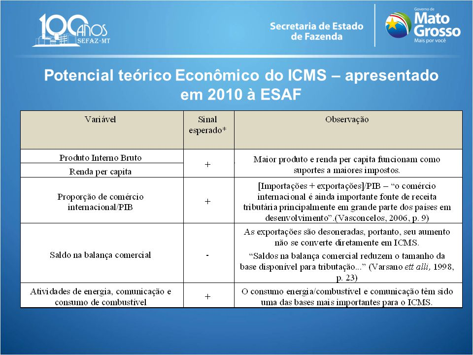 Potencial teórico Econômico do ICMS – apresentado em 2010 à ESAF