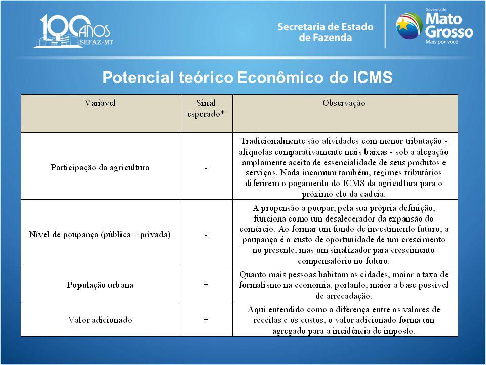 Potencial teórico Econômico do ICMS