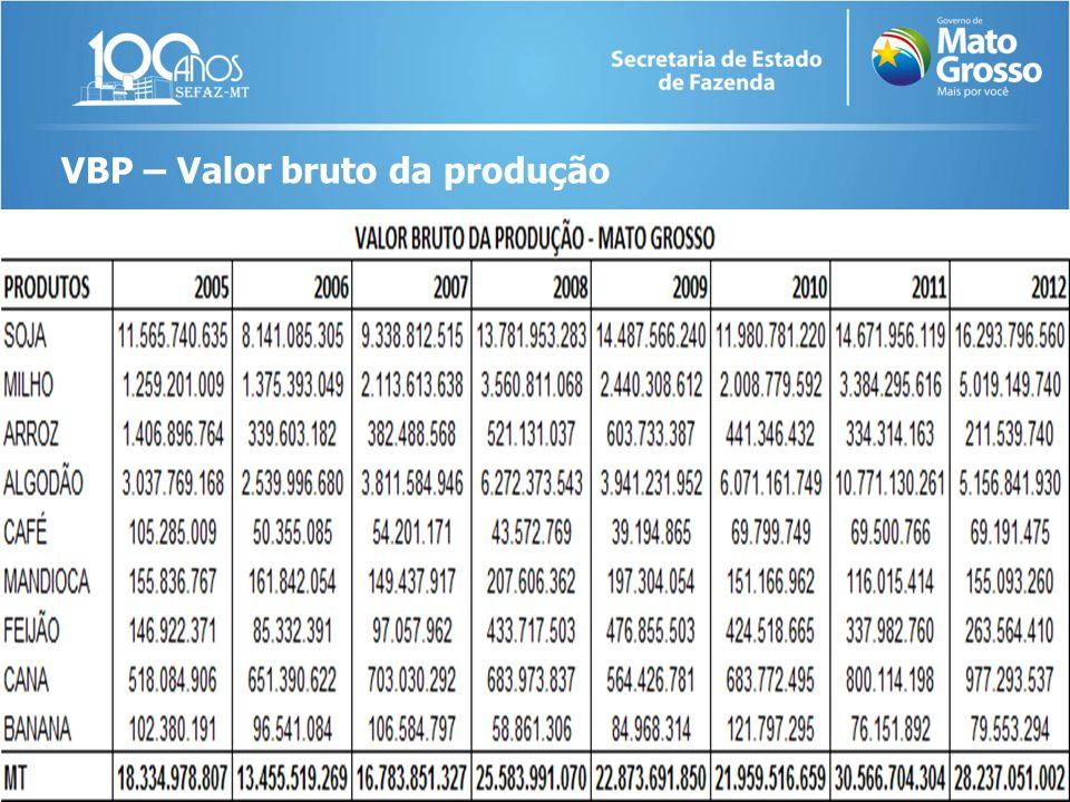 VBP – Valor bruto da produção