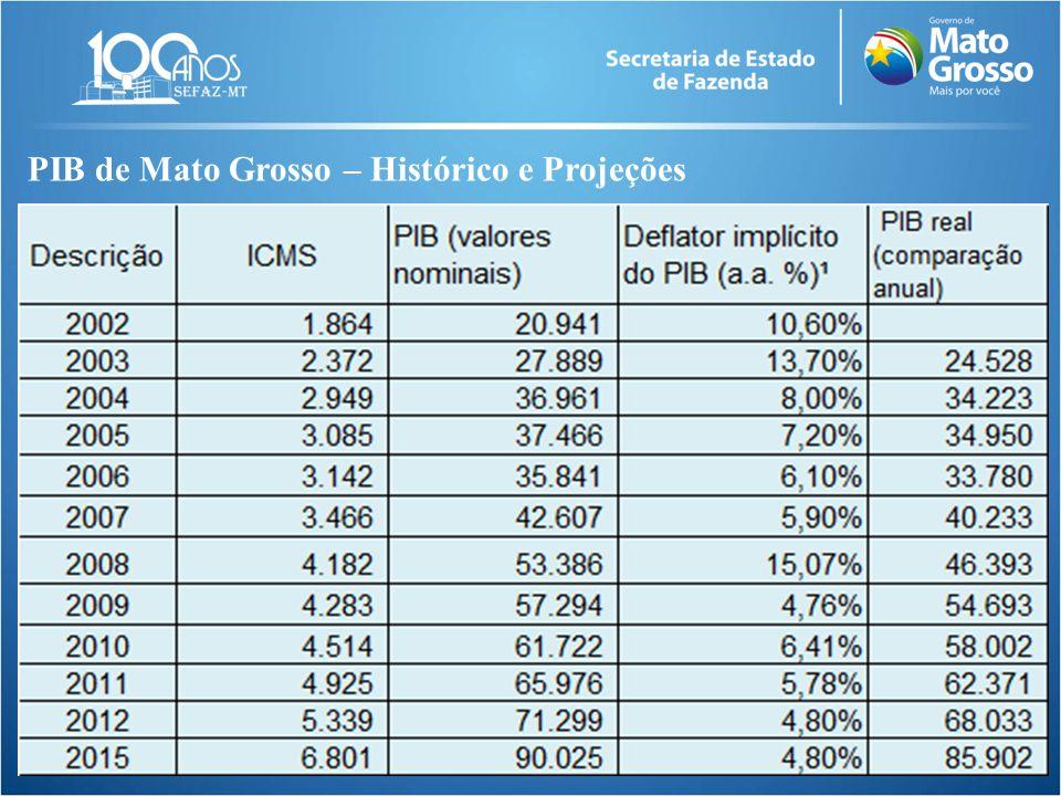 PIB de Mato Grosso – Histórico e Projeções