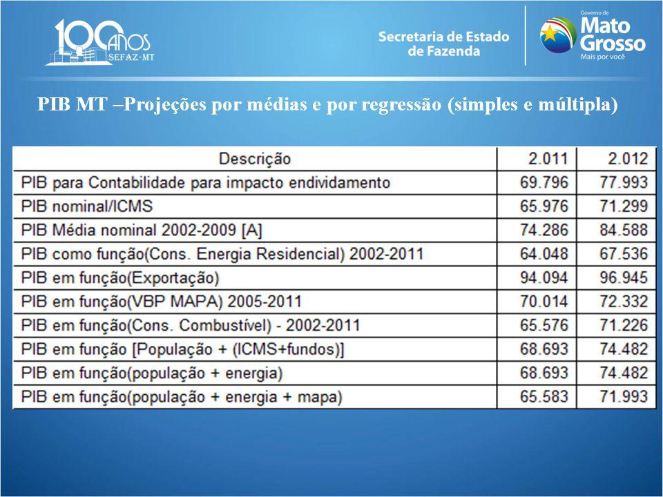 PIB MT –Projeções por médias e por regressão (simples e múltipla)