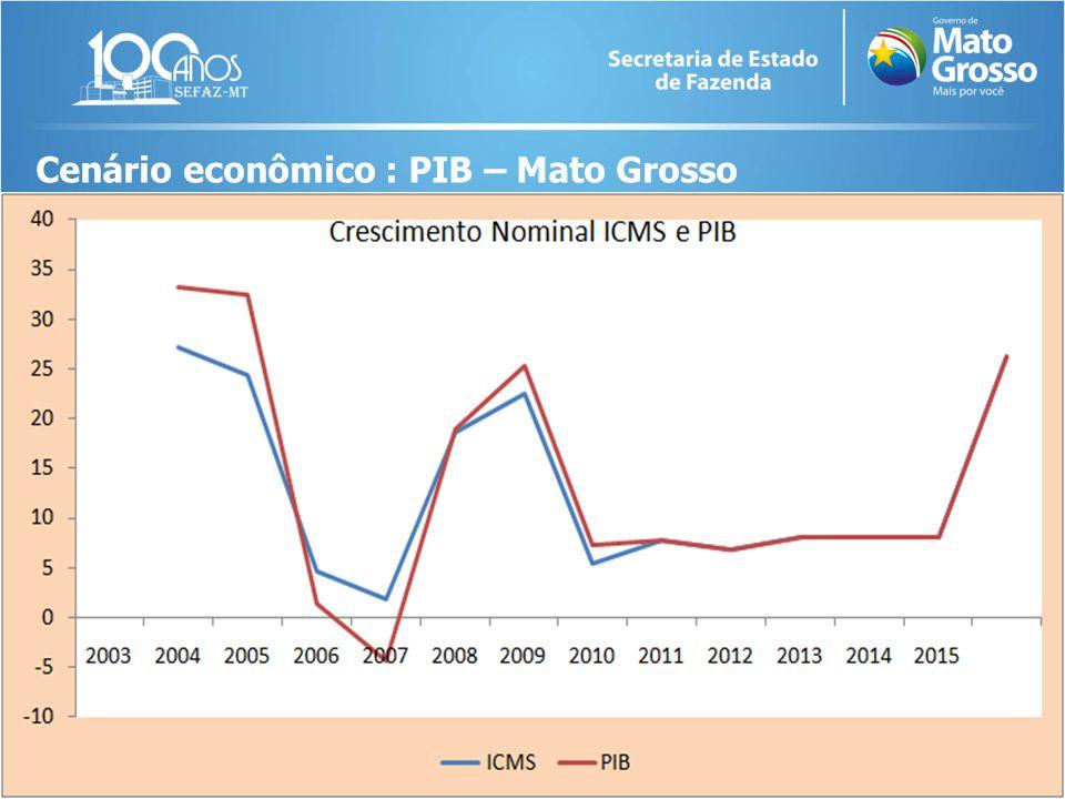 Cenário econômico : PIB – Mato Grosso