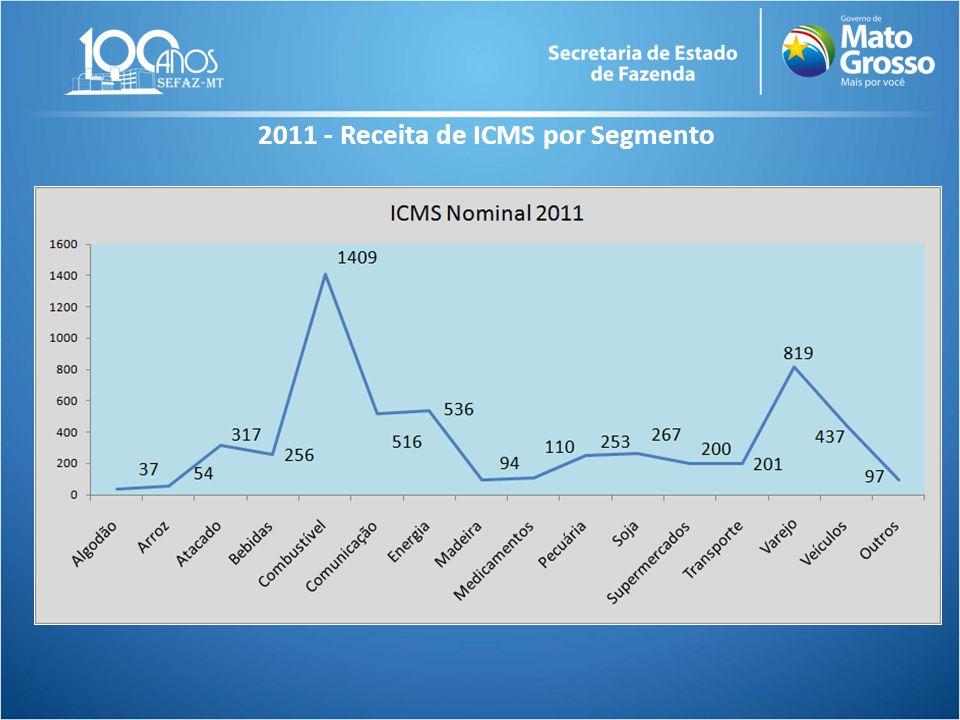 2011 - Receita de ICMS por Segmento