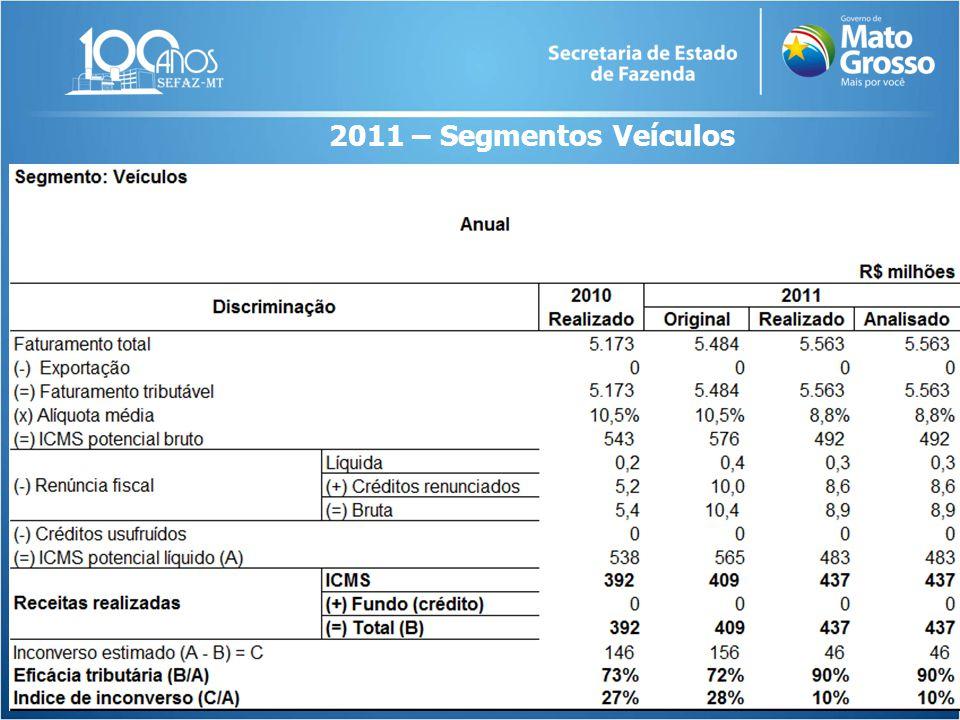 ver 2011 – Segmentos Veículos