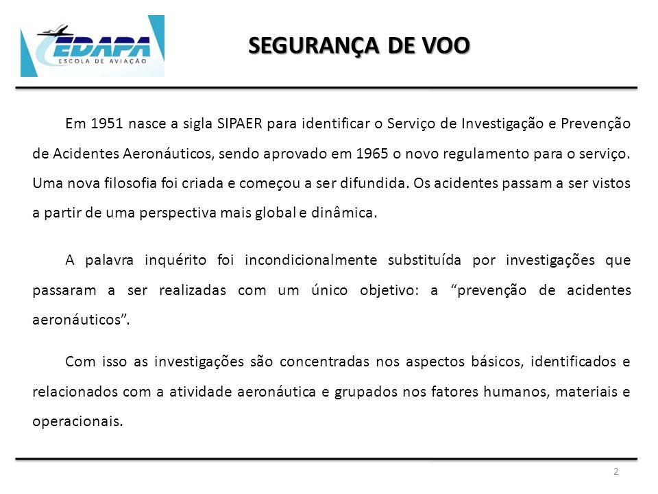 3 SEGURANÇA DE VOO Em 1971 houve a substituição do Sistema de Investigação e Prevenção de Acidentes Aeronáuticos passando a denominar-se Centro de Investigação e Prevenção de Acidentes Aeronáuticos – CENIPA – como órgão central da SIPAER.