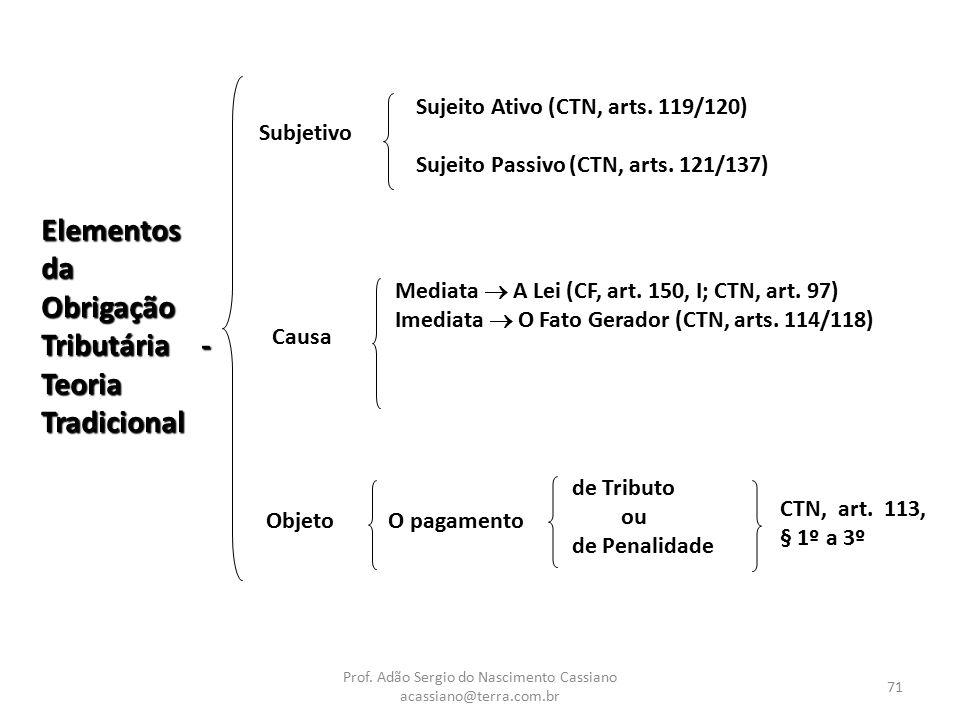 Prof. Adão Sergio do Nascimento Cassiano acassiano@terra.com.br 71 Elementos da Obrigação Tributária - Teoria Tradicional Subjetivo Sujeito Ativo (CTN