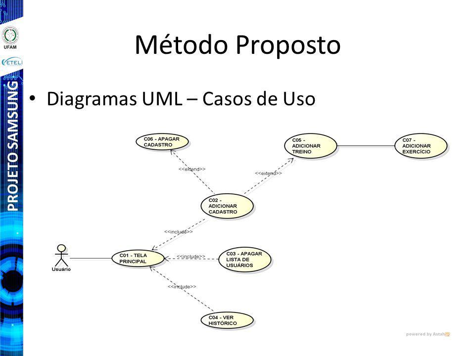 PROJETO SAMSUNG Método Proposto Diagramas UML – Casos de Uso