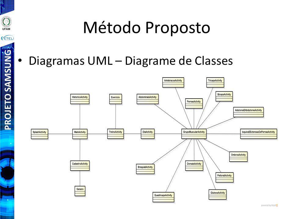 PROJETO SAMSUNG Método Proposto Diagramas UML – Diagrame de Classes