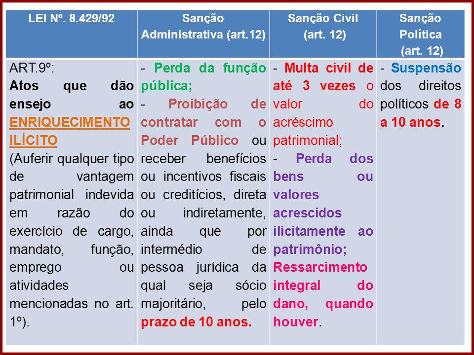 Direito Administrativo – Professora Amanda Almozara LEI Nº. 8.429/92 Sanção Administrativa (art.12) Sanção Civil (art. 12) Sanção Política (art. 12) A