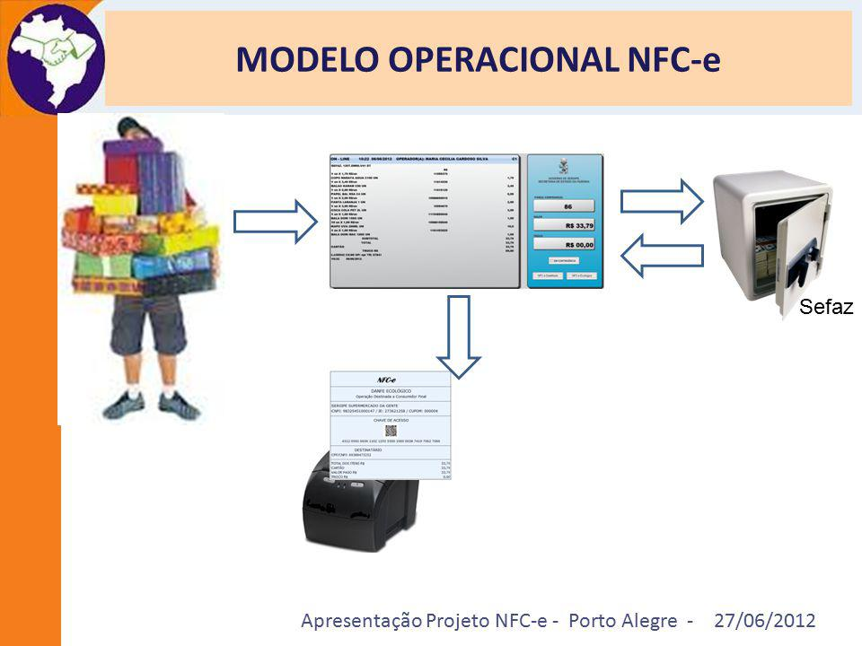 Apresentação Projeto NFC-e - Porto Alegre - 27/06/2012 MODELO OPERACIONAL NFC-e Sefaz