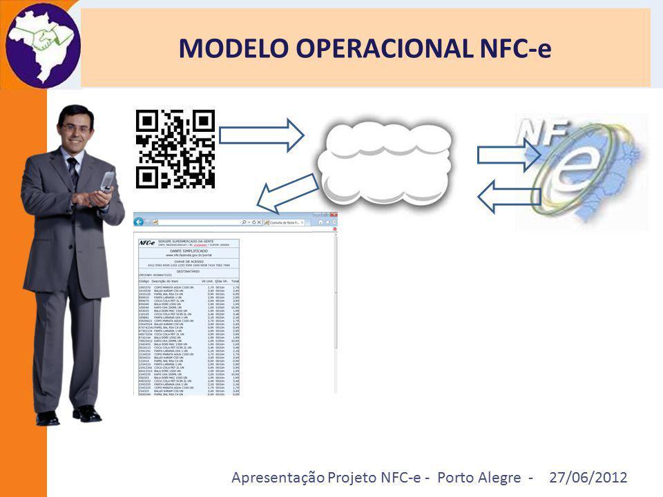 Apresentação Projeto NFC-e - Porto Alegre - 27/06/2012 MODELO OPERACIONAL NFC-e