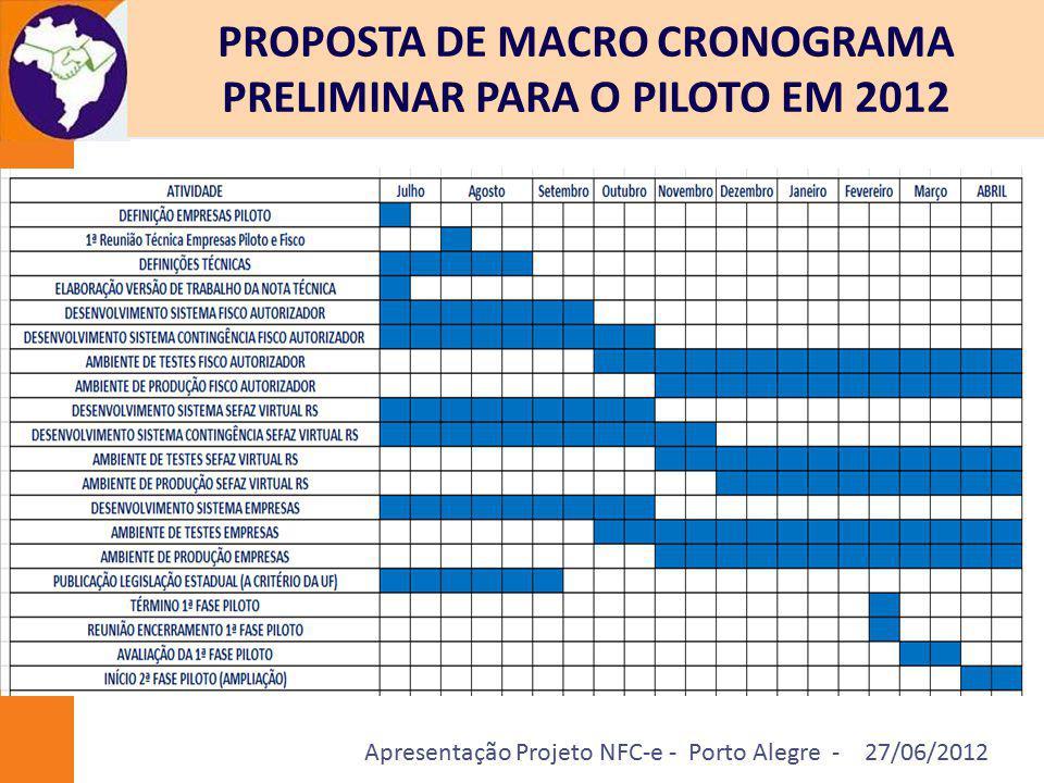 Apresentação Projeto NFC-e - Porto Alegre - 27/06/2012 PROPOSTA DE MACRO CRONOGRAMA PRELIMINAR PARA O PILOTO EM 2012