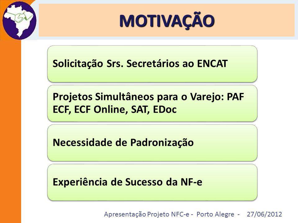 Apresentação Projeto NFC-e - Porto Alegre - 27/06/2012 MOTIVAÇÃO Solicitação Srs. Secretários ao ENCAT Projetos Simultâneos para o Varejo: PAF ECF, EC