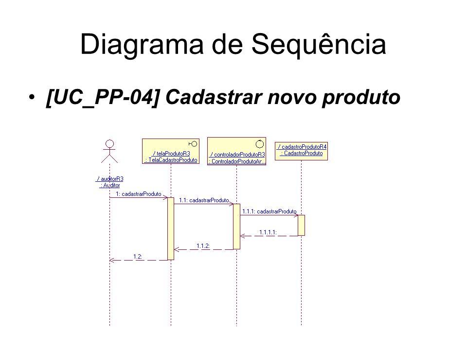 Diagrama de Sequência [UC_PP-04] Cadastrar novo produto