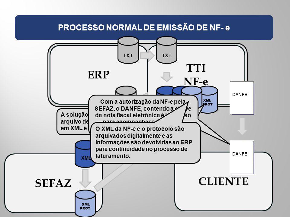 EMPRESA EMISSORA PROCESSO NORMAL DE EMISSÃO DE NF- e ERP TTI NF-e SEFAZ CLIENTE TXT XML TXT XML PROT XML PROT TXT XML PROT A solução TTI NF-e captura