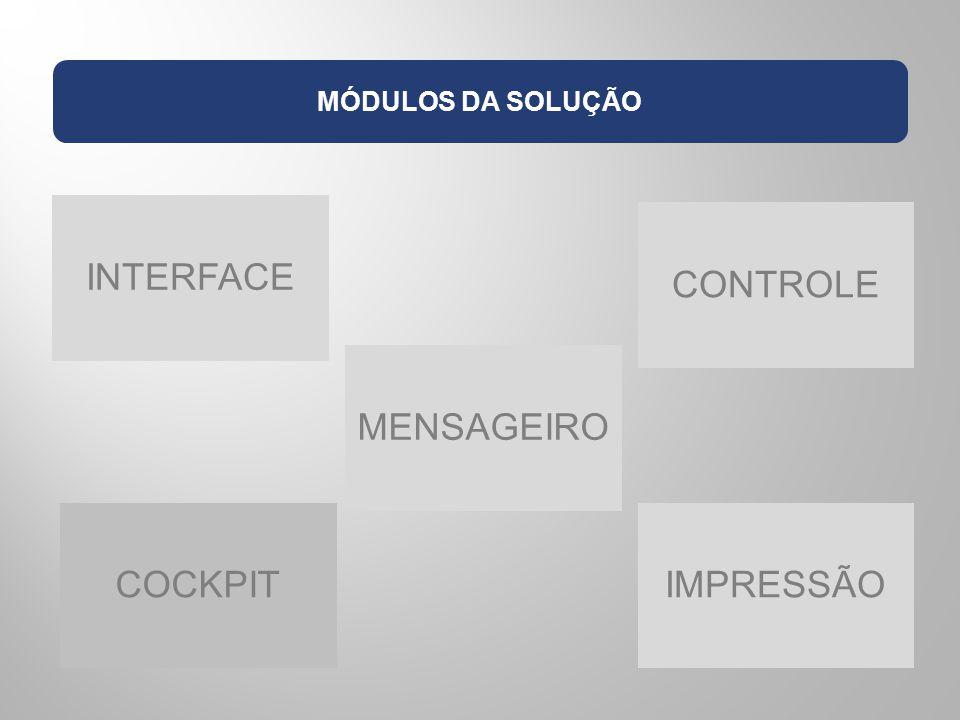 MÓDULOS DA SOLUÇÃO INTERFACE MENSAGEIRO CONTROLE COCKPITIMPRESSÃO