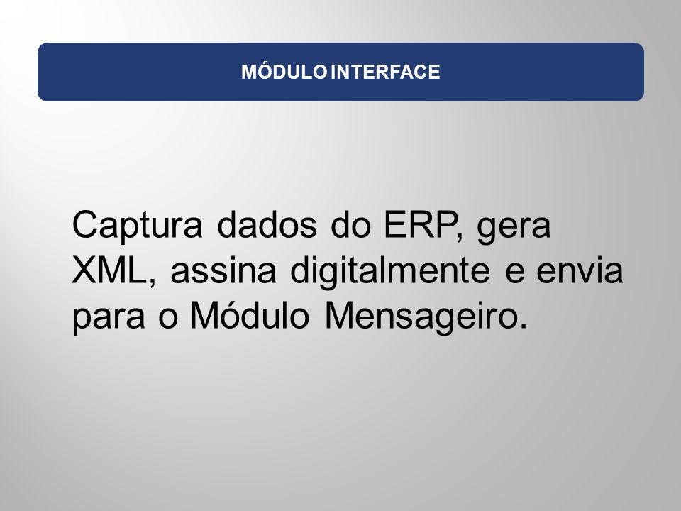 MÓDULO MENSAGEIRO Recebe XML assinado; gerencia lote de envio por tamanho, quantidade ou tempo de espera; envia lotes para a receita; atualiza o banco de dados; e envia pedido de impressão de DANFEs para o Módulo Impressão.
