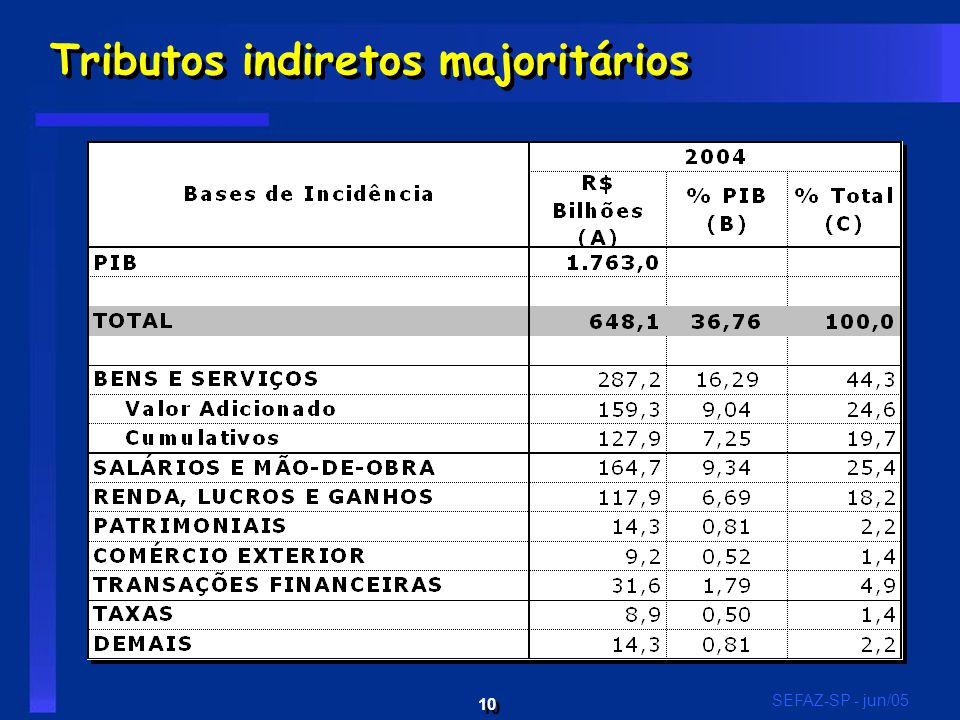 10 SEFAZ-SP - jun/05 Tributos indiretos majoritários