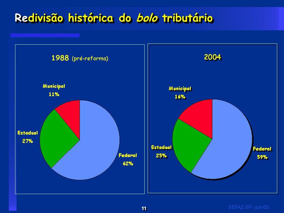 11 SEFAZ-SP - jun/05 Redivisão histórica do bolo tributário