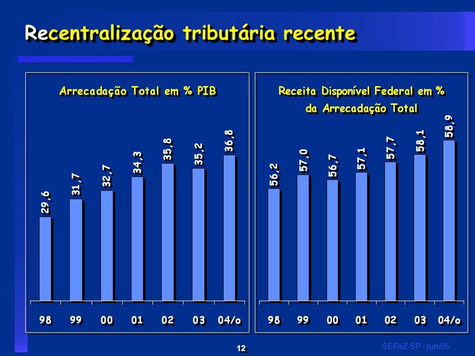 12 SEFAZ-SP - jun/05 Recentralização tributária recente