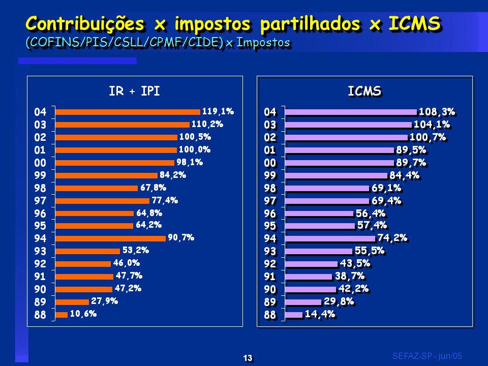 13 SEFAZ-SP - jun/05 Contribuições x impostos partilhados x ICMS (COFINS/PIS/CSLL/CPMF/CIDE) x Impostos