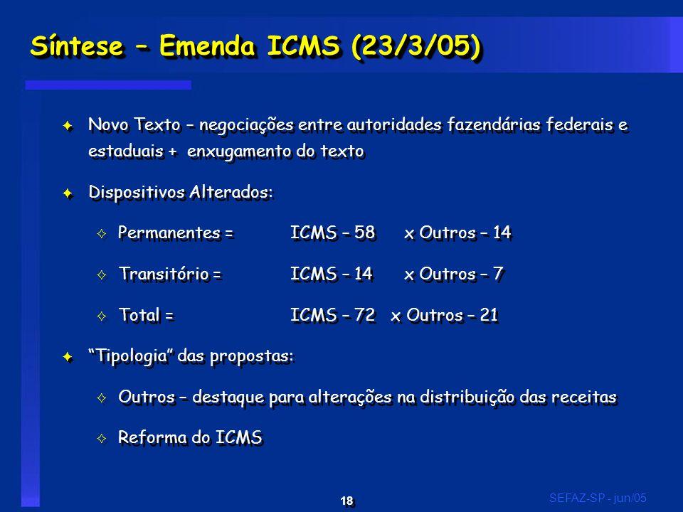 18 SEFAZ-SP - jun/05 Síntese – Emenda ICMS (23/3/05) F Novo Texto – negociações entre autoridades fazendárias federais e estaduais + enxugamento do texto F Dispositivos Alterados: G Permanentes = ICMS – 58 x Outros – 14 G Transitório = ICMS – 14 x Outros – 7 G Total = ICMS – 72 x Outros – 21 F Tipologia das propostas: G Outros – destaque para alterações na distribuição das receitas G Reforma do ICMS F Novo Texto – negociações entre autoridades fazendárias federais e estaduais + enxugamento do texto F Dispositivos Alterados: G Permanentes = ICMS – 58 x Outros – 14 G Transitório = ICMS – 14 x Outros – 7 G Total = ICMS – 72 x Outros – 21 F Tipologia das propostas: G Outros – destaque para alterações na distribuição das receitas G Reforma do ICMS