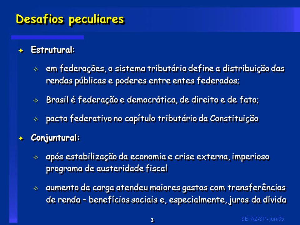 3 3 SEFAZ-SP - jun/05 Desafios peculiares F Estrutural: G em federações, o sistema tributário define a distribuição das rendas públicas e poderes entre entes federados; G Brasil é federação e democrática, de direito e de fato; G pacto federativo no capítulo tributário da Constituição F Conjuntural: G após estabilização da economia e crise externa, imperioso programa de austeridade fiscal G aumento da carga atendeu maiores gastos com transferências de renda – benefícios sociais e, especialmente, juros da dívida F Estrutural: G em federações, o sistema tributário define a distribuição das rendas públicas e poderes entre entes federados; G Brasil é federação e democrática, de direito e de fato; G pacto federativo no capítulo tributário da Constituição F Conjuntural: G após estabilização da economia e crise externa, imperioso programa de austeridade fiscal G aumento da carga atendeu maiores gastos com transferências de renda – benefícios sociais e, especialmente, juros da dívida