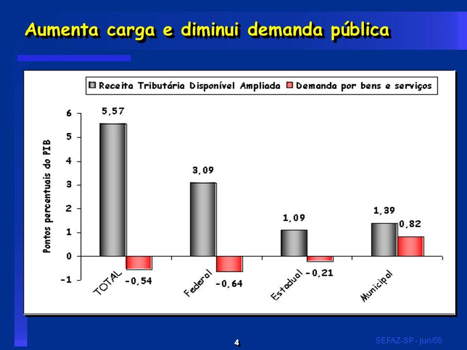 4 4 SEFAZ-SP - jun/05 Aumenta carga e diminui demanda pública