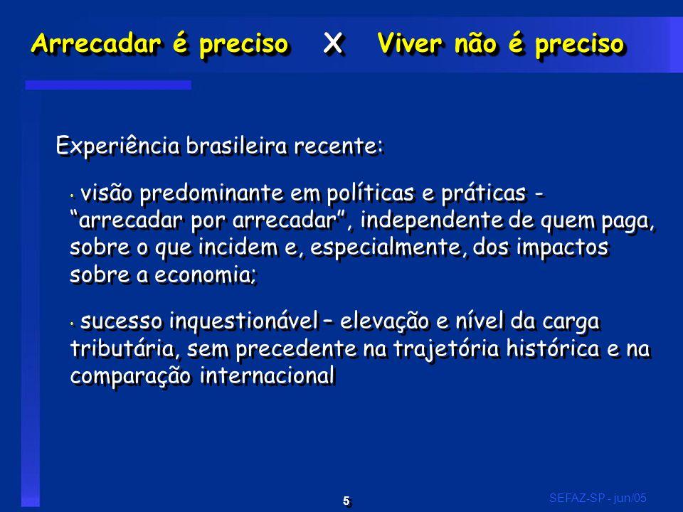 5 5 SEFAZ-SP - jun/05 Arrecadar é preciso X Viver não é preciso Experiência brasileira recente: visão predominante em políticas e práticas - arrecadar por arrecadar , independente de quem paga, sobre o que incidem e, especialmente, dos impactos sobre a economia; sucesso inquestionável – elevação e nível da carga tributária, sem precedente na trajetória histórica e na comparação internacional Experiência brasileira recente: visão predominante em políticas e práticas - arrecadar por arrecadar , independente de quem paga, sobre o que incidem e, especialmente, dos impactos sobre a economia; sucesso inquestionável – elevação e nível da carga tributária, sem precedente na trajetória histórica e na comparação internacional