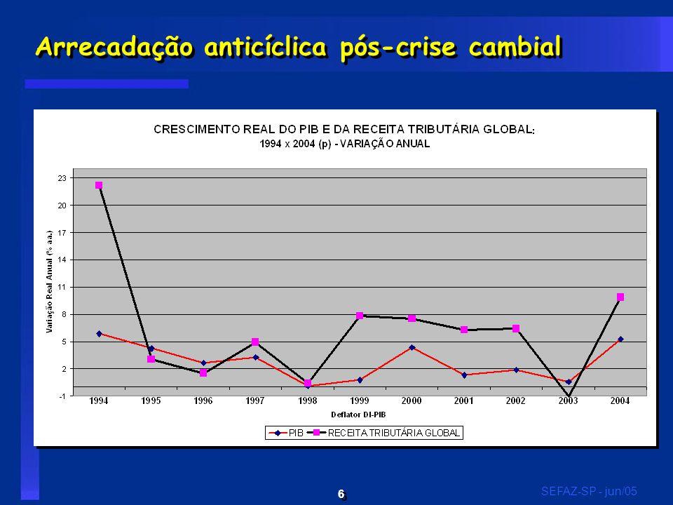 6 6 SEFAZ-SP - jun/05 Arrecadação anticíclica pós-crise cambial