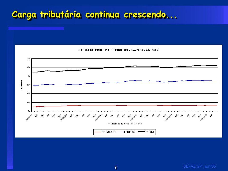 7 7 SEFAZ-SP - jun/05 Carga tributária continua crescendo...
