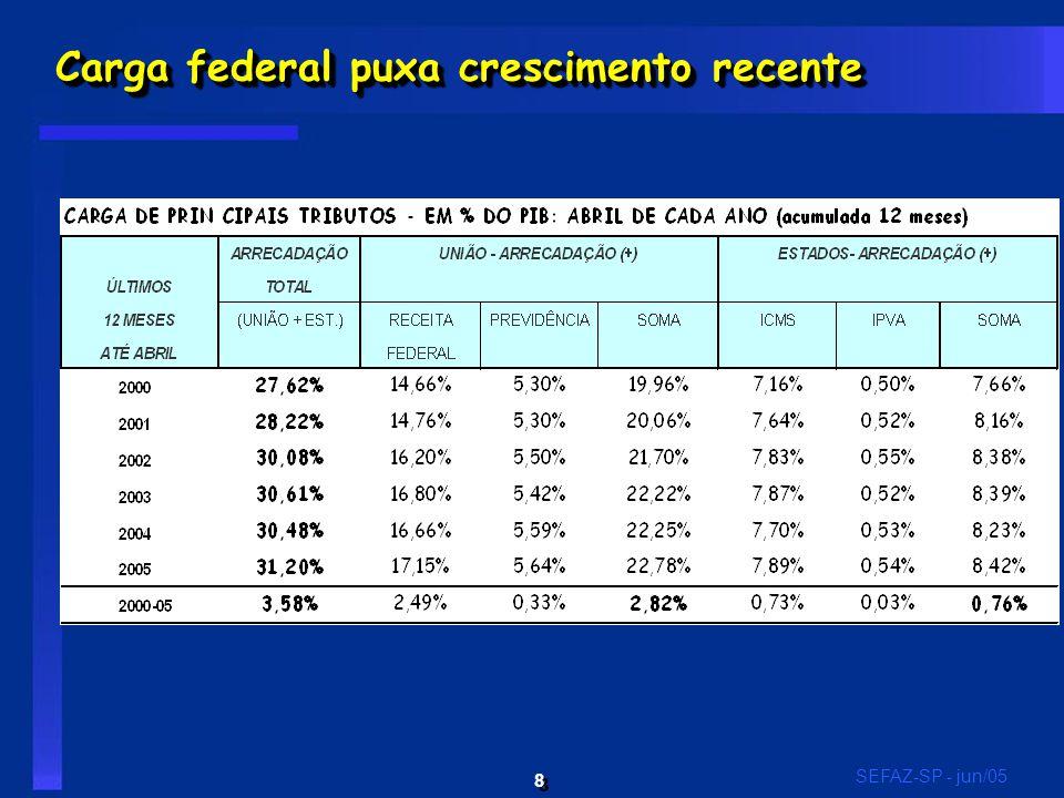 8 8 SEFAZ-SP - jun/05 Carga federal puxa crescimento recente