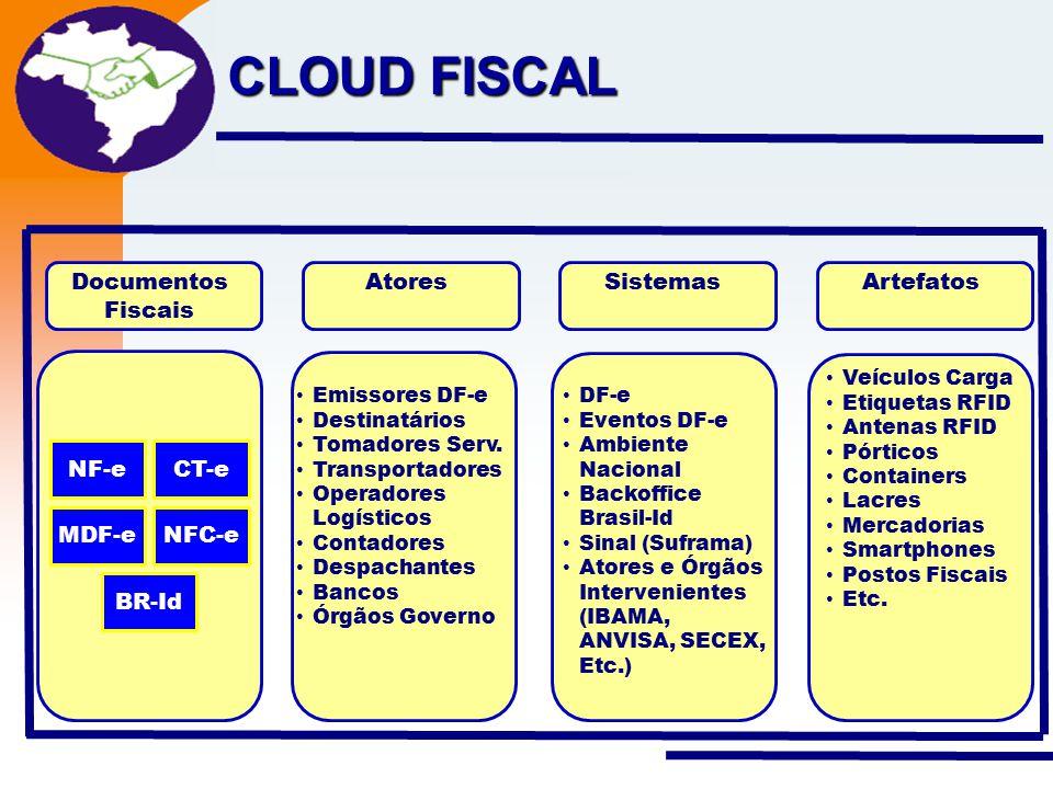 Nota Fiscal Eletrônica Projeto CLOUD FISCAL Documentos Fiscais Emissores DF-e Destinatários Tomadores Serv. Transportadores Operadores Logísticos Cont