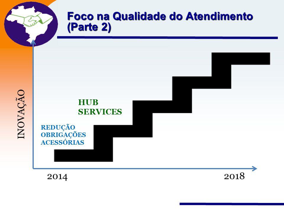Nota Fiscal Eletrônica Projeto Foco na Qualidade do Atendimento (Parte 2) 2014 2018 INOVAÇÃO REDUÇÃO OBRIGAÇÕES ACESSÓRIAS HUB SERVICES