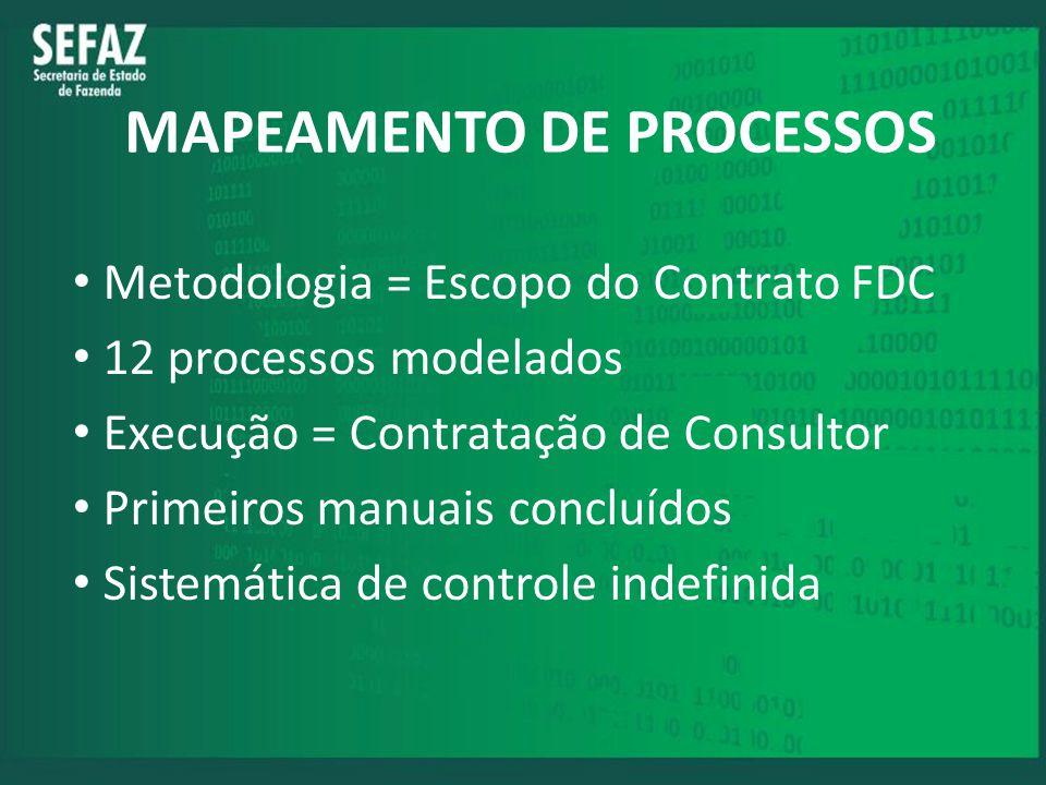 MAPEAMENTO DE PROCESSOS Metodologia = Escopo do Contrato FDC 12 processos modelados Execução = Contratação de Consultor Primeiros manuais concluídos S