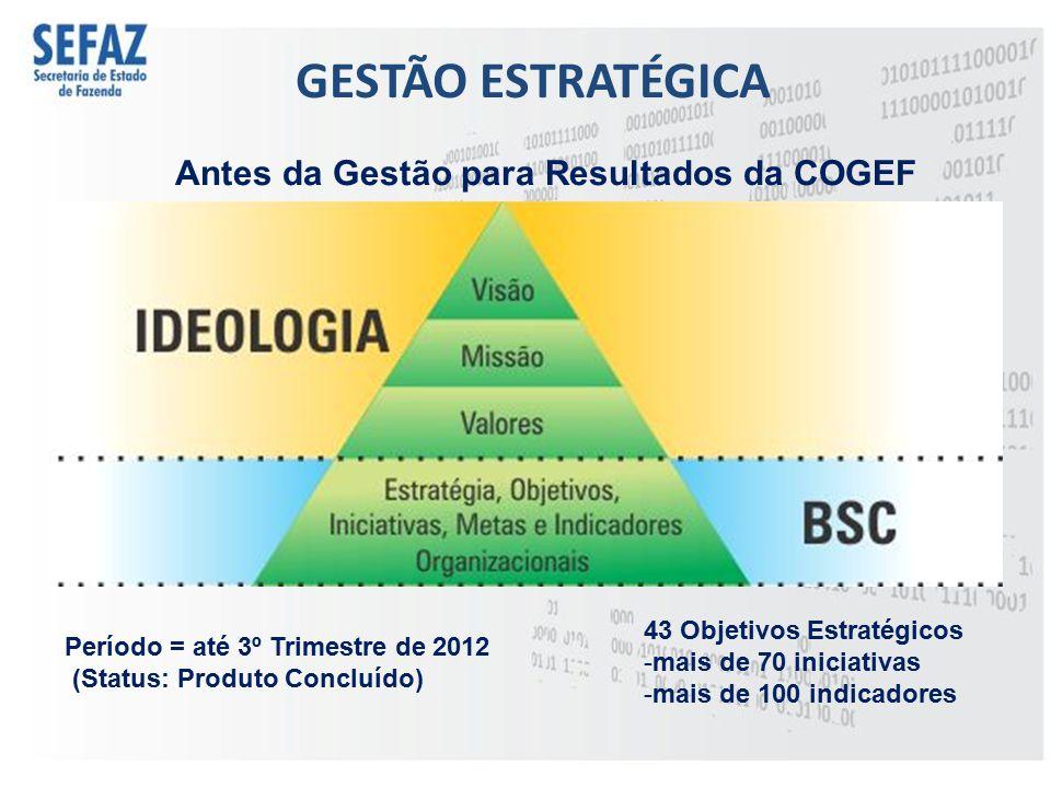 GESTÃO ESTRATÉGICA Antes da Gestão para Resultados da COGEF Período = até 3º Trimestre de 2012 (Status: Produto Concluído) 43 Objetivos Estratégicos -