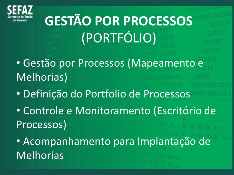 GESTÃO POR PROCESSOS (PORTFÓLIO) Gestão por Processos (Mapeamento e Melhorias) Definição do Portfolio de Processos Controle e Monitoramento (Escritóri