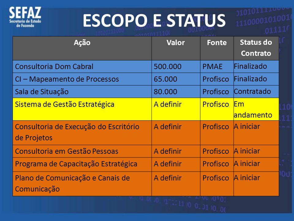 ESCOPO E STATUS AçãoValorFonte Status do Contrato Consultoria Dom Cabral500.000PMAE Finalizado CI – Mapeamento de Processos65.000Profisco Finalizado S