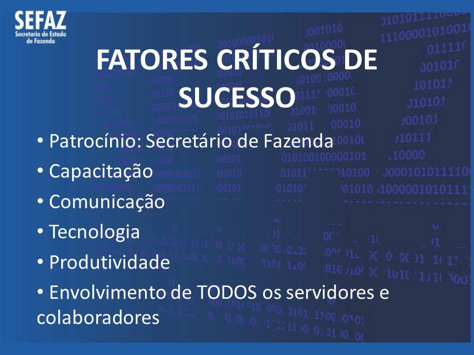 FATORES CRÍTICOS DE SUCESSO Patrocínio: Secretário de Fazenda Capacitação Comunicação Tecnologia Produtividade Envolvimento de TODOS os servidores e c