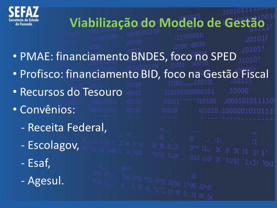 Viabilização do Modelo de Gestão PMAE: financiamento BNDES, foco no SPED Profisco: financiamento BID, foco na Gestão Fiscal Recursos do Tesouro Convên