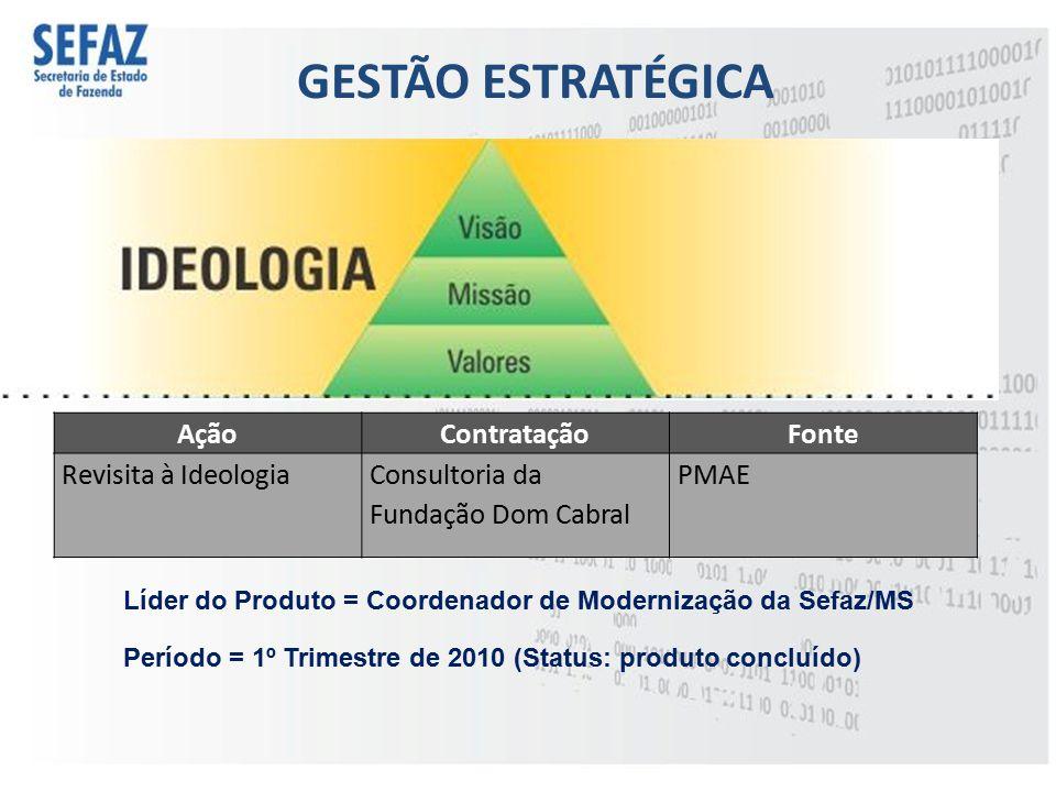 GESTÃO ESTRATÉGICA Líder do Produto = Coordenador de Modernização da Sefaz/MS AçãoContrataçãoFonte Revisita à IdeologiaConsultoria da Fundação Dom Cab