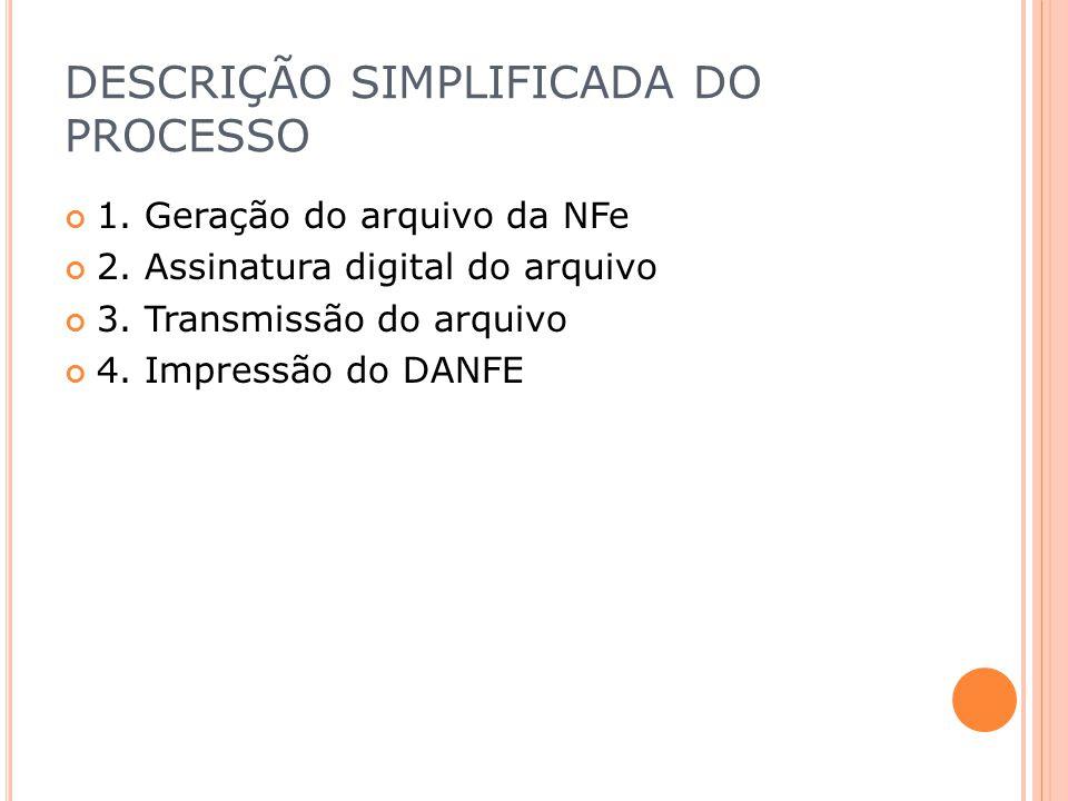 DESCRIÇÃO SIMPLIFICADA DO PROCESSO 1. Geração do arquivo da NFe 2. Assinatura digital do arquivo 3. Transmissão do arquivo 4. Impressão do DANFE