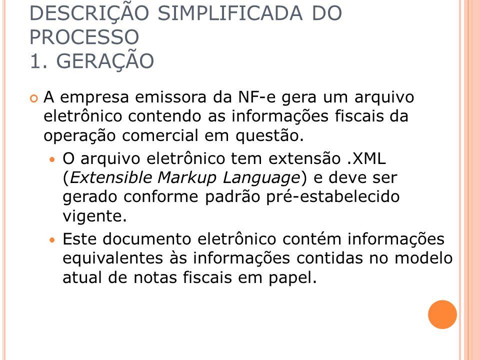 DESCRIÇÃO SIMPLIFICADA DO PROCESSO 1. GERAÇÃO A empresa emissora da NF-e gera um arquivo eletrônico contendo as informações fiscais da operação comerc