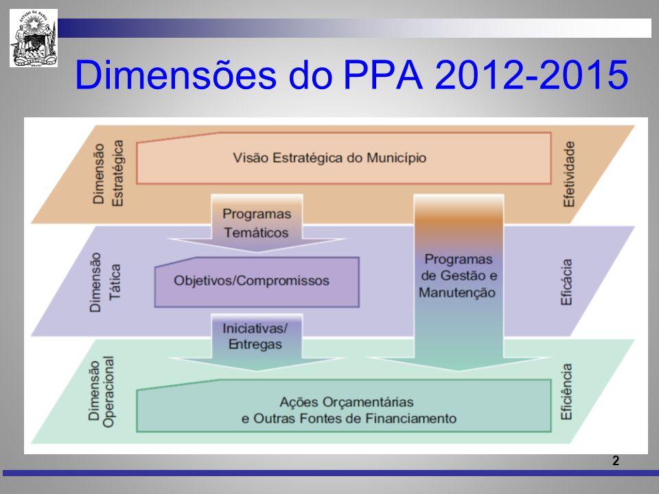 2 Dimensões do PPA 2012-2015