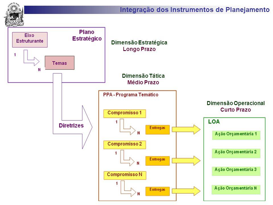 Dimensão Operacional Curto Prazo Dimensão Tática Médio Prazo Dimensão Estratégica Longo Prazo Integração dos Instrumentos de Planejamento