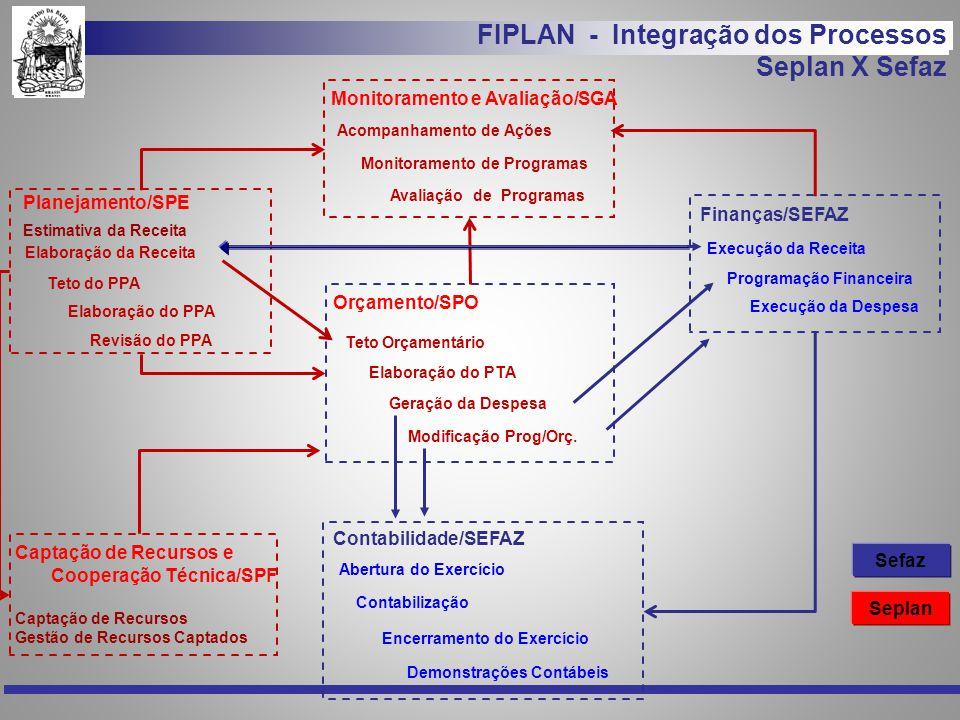 FIPLAN - Integração dos Processos Seplan X Sefaz Elaboração do PPA Revisão do PPA Teto do PPA Orçamento/SPO Geração da Despesa Modificação Prog/Orç. T