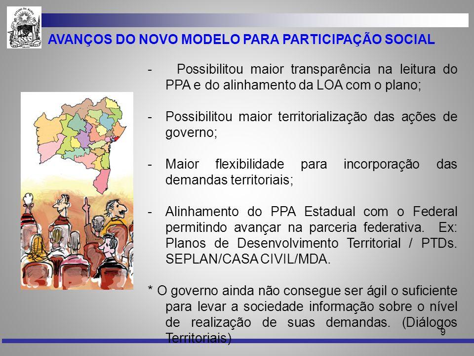 9 AVANÇOS DO NOVO MODELO PARA PARTICIPAÇÃO SOCIAL - Possibilitou maior transparência na leitura do PPA e do alinhamento da LOA com o plano; -Possibili