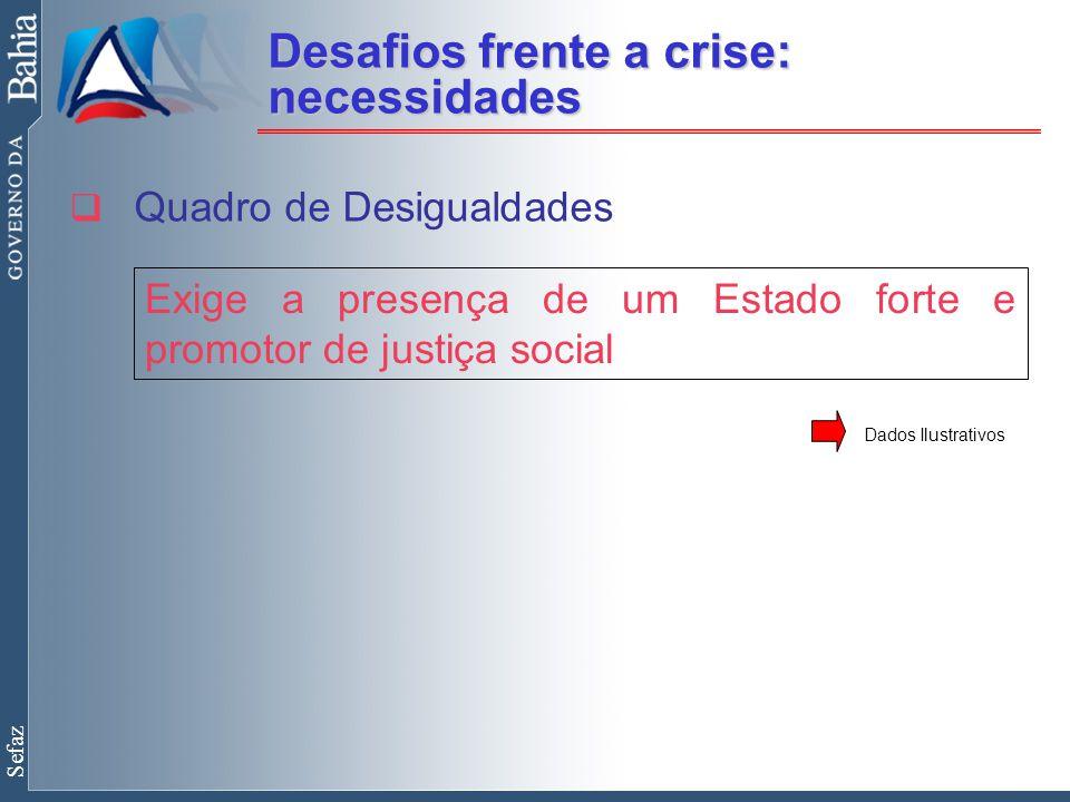 Sefaz  Quadro de Desigualdades Exige a presença de um Estado forte e promotor de justiça social Desafios frente a crise: necessidades Dados Ilustrativos